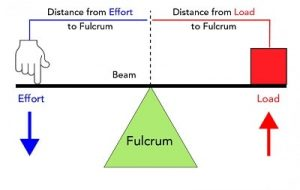 Lever and fulcrum scale